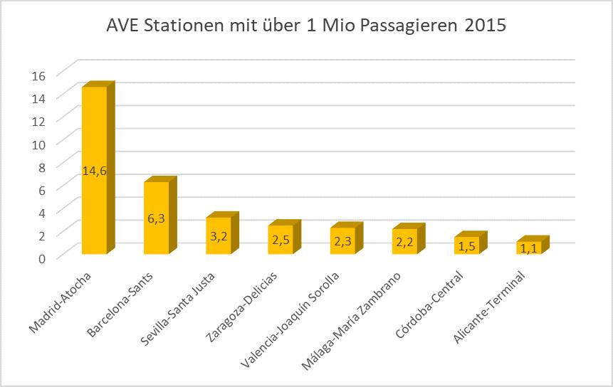 Meistgenutzte AVE Stationen 2015 - spanischer Hochgeschwindigkeitszug