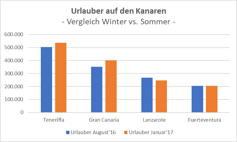 Urlaber Kanaren Winter vs Sommer